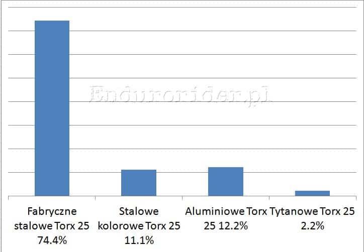Ankieta hamulcowa 2014 Endurorider.pl 10