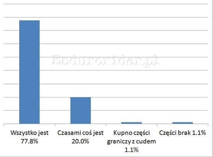 Ankieta hamulcowa 2014 Endurorider.pl 17