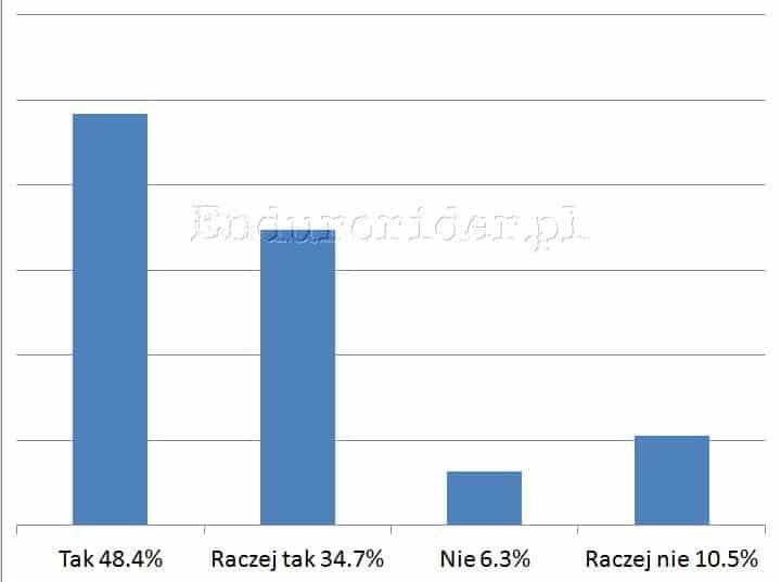 Ankieta hamulcowa 2014 Endurorider.pl 20