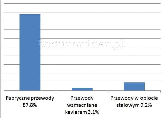 Ankieta hamulcowa 2014 Endurorider.pl 6