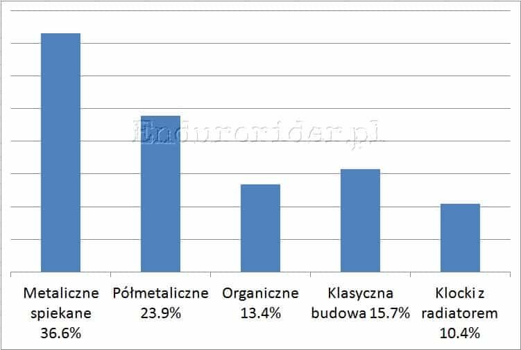Ankieta hamulcowa 2014 Endurorider.pl 7
