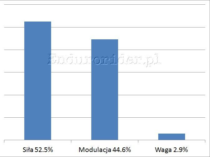 Ankieta hamulcowa 2014 Endurorider.pl 9